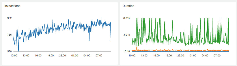 Activity of the scheduler in 5 minute intervals