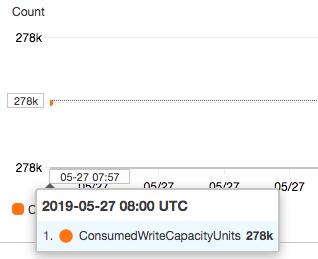 Consumer Write Capacity Units