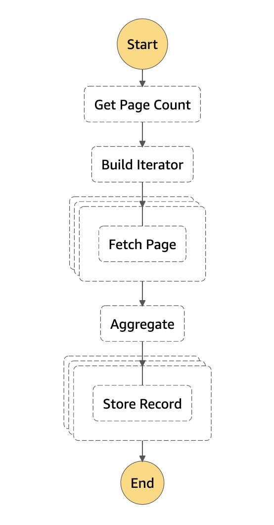 Downloader Pattern