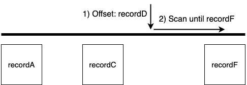 Randomized Offset Visualization